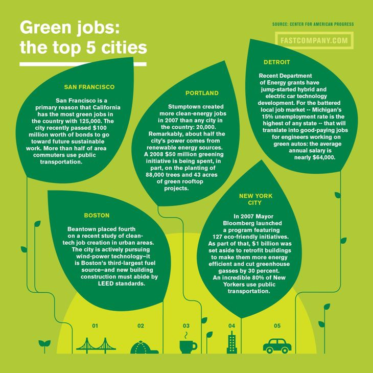 what are green jobs
