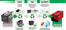 Recycling and Reusing Electric Car Batteries: It's Impact on Environment and Production
