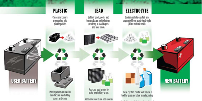 Recycling And Reusing Electric Car Batteries