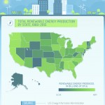 Some U.S. states, such as those in the Northwest, have made great strides in renewable energy production. Image by: Modernize.
