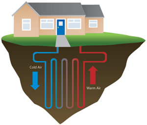 More than 1,000 geothermal energy jobs are now at risk in New York due to a tax credit's not being renewed (Image from http://actionheatingandcooling.com/residential/)